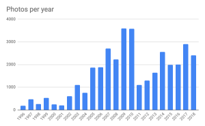 Number of photos per year